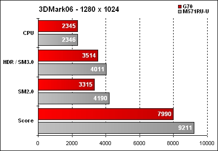 Asus G70 Résultat 3DMark06 - 1280x1024