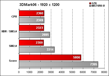 Asus G70 Résultat 3DMark06 - 1920x1200