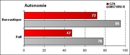 Asus G70 - Résultat Autonomie