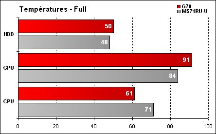 Asus G70 - Résultats températures Full