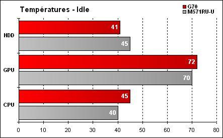 Asus G70 - Résultats températures