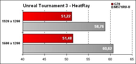 Asus G70 Résultat UT3 HeatRay