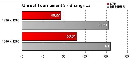Asus G70 Résultat UT3 ShangriLa