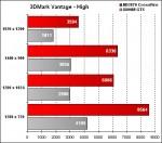 OCZ-Arima W840DI - 3DMark Vantage - High