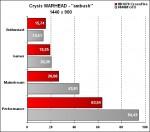 OCZ-Arima W840DI sous Crysis Warhead en 1440x900