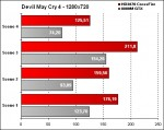 OCZ-Arima W840DI - Devil May Cry 4  - 1280x720