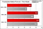 OCZ-Arima W840DI - TrackMania Nations Forever - Très Haute