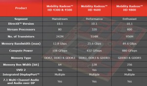 Spécifications Mobility Radeon HD 4000