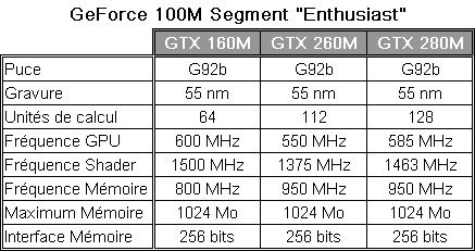 GeForce 100M - segment Enthusiast