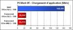 SSD sous PCMark05 - Chargement d'application