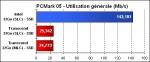 SSD sous PCMark05 - Utilisation générale