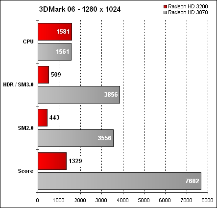 Fujitsu Siemens Amilo Sa 3650 - 3DMark 06