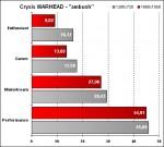 Fujitsu Siemens Amilo Sa 3650 - Crysis Warhead - Ambush