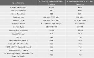 Spécifications des Mobility Radeon HD 4830 et 4860