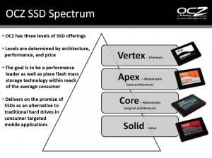 Offre SSD OCZ