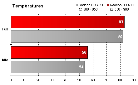 Overclocking ATI Mobility Radeon HD 4850 - Températures