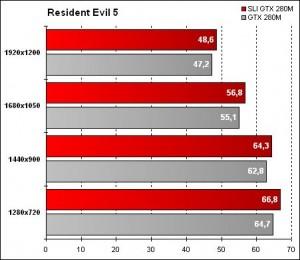 Alienware Area-51 m17x - Resident Evil 5