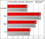 Alienware Area-51 m17x - STALKER Clear Sky - Advanced