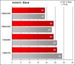 Alienware Area-51 m17x - Arma 2 Elevé