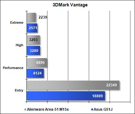 Area-51 M15x - 3DMark Vantage