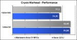Area-51 M15x - Crysis Warhead - Performance