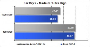 Area-51 M15x - Far Cry 2 - Ultra High