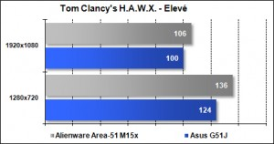 Area-51 M15x - Tom Clancy's HAWX - Elevé