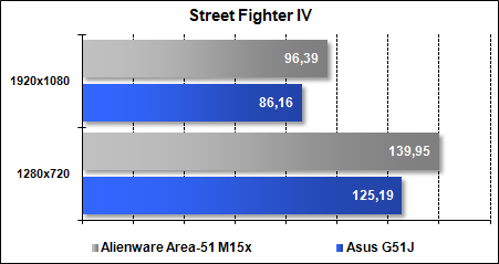Area-51 M15x - Street Fighter 4