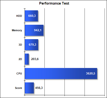 Asus G51J - Performance Test
