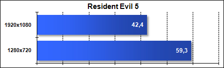 Asus G51J - Resident Evil 5