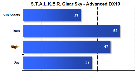Asus G51-J - STALKER Clear Sky - Advanced