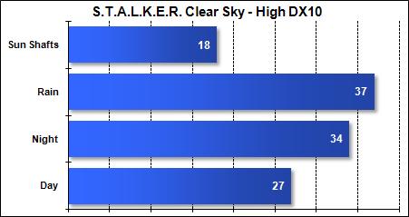 Asus G51-J - STALKER Clear Sky - High