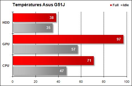 Asus G51J - Températures