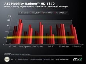 Résultats Mobility Radeon HD 5870 en jeu
