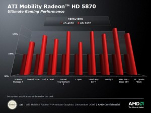 Résultats Mobility Radeon HD 5870 vs Mobility Radeon HD 4870