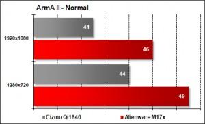 Cizmo Qi1840 vs Alienware M17x - ArmA II - Normal