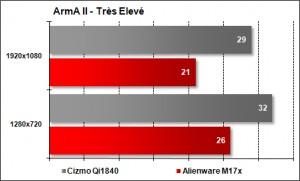 Cizmo Qi1840 vs Alienware M17x - ArmA II - Très Elevé