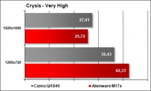 Cizmo Qi1840 vs Alienware M17x - Crysis Very High