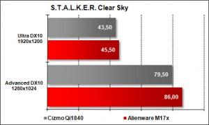 Cizmo Qi1840 vs Alienware M17x - STALKER Clear Sky