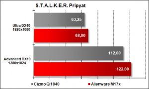 Cizmo Qi1840 vs Alienware M17x - STALKER Pripyat
