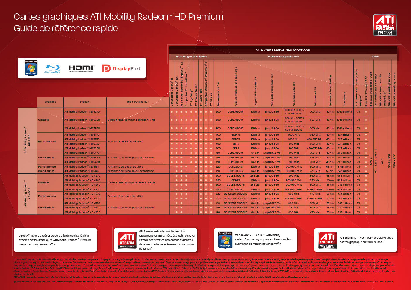Tableau AMD Mobility Radeon HD 4000 et 5000