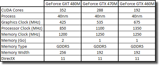 Spécifications GeForce 400M Enthusiast