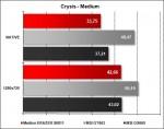 Medion ERAZER X6811 - Crysis Medium