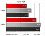 Medion ERAZER X6811 - Crysis High