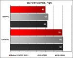 Medion ERAZER X6811 - World In Conflict High
