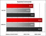 Medion ERAZER X6811 - Supreme Commander