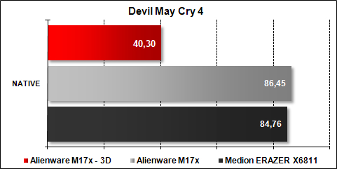 Alienware M17x - Devil May Cry 4