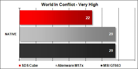 The Cube SDS - World In Conflict