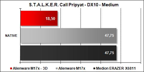 Alienware M17x - STALKER Pripyat Medium DX10