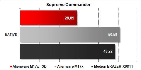 Alienware M17x - Supreme Commander